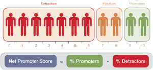 2012-11and12-tt-12-bb-diagram-01-example-of-net-promoter-score